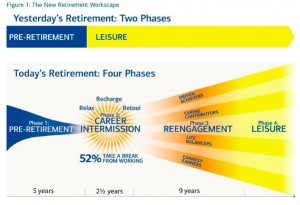 Retirement is like being on sabbatical – only longer